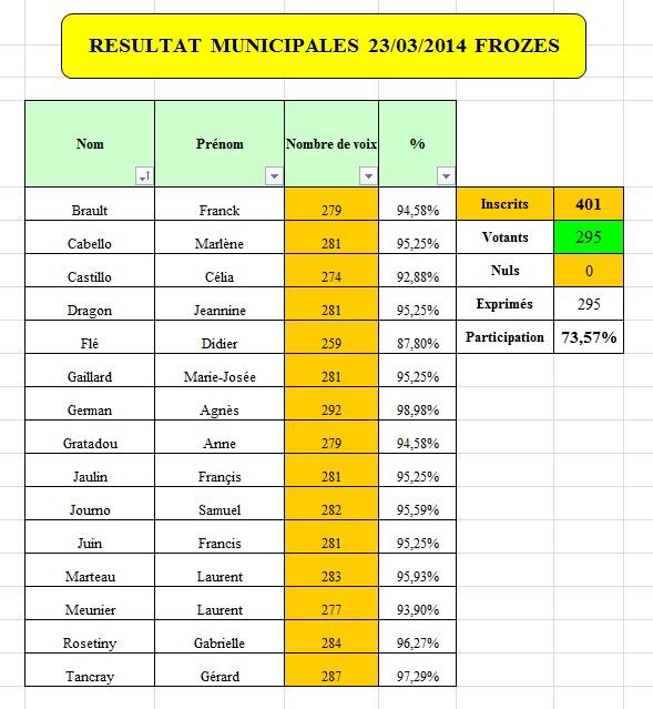 Résultats Elections Municipales Frozes 2014